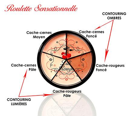 Comment utiliser la Roulette Sensationnelle