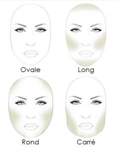 Les zones d'ombre à créer pour corriger une forme de visage asymétrique.